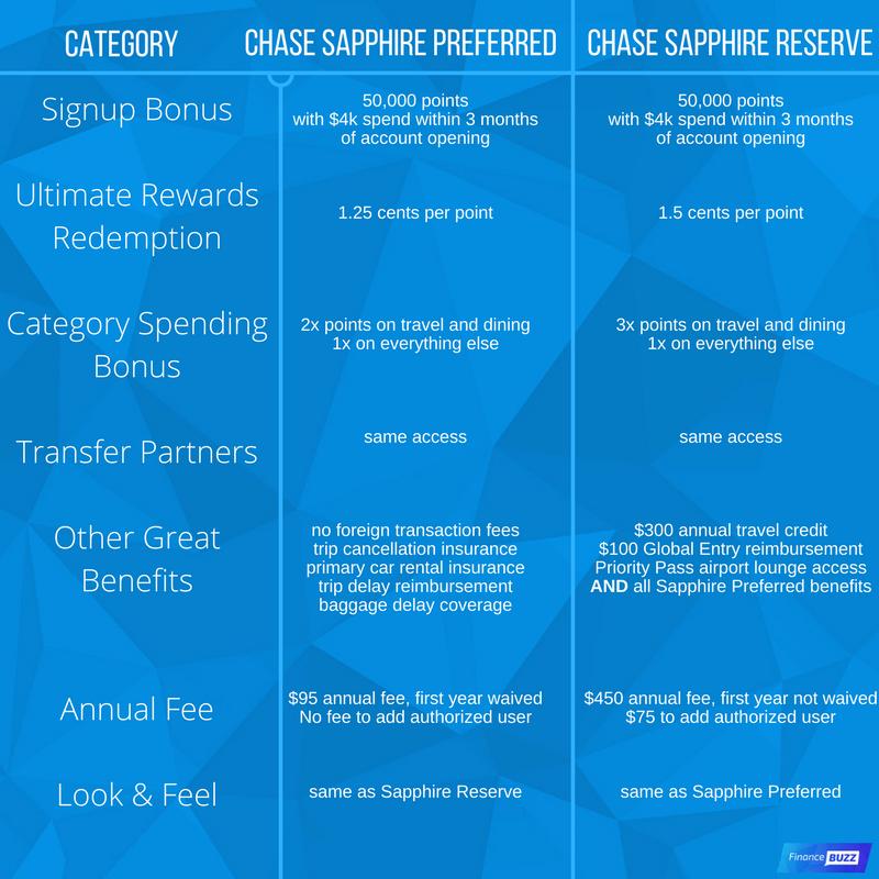 Capital one venture vs chase sapphire reserve